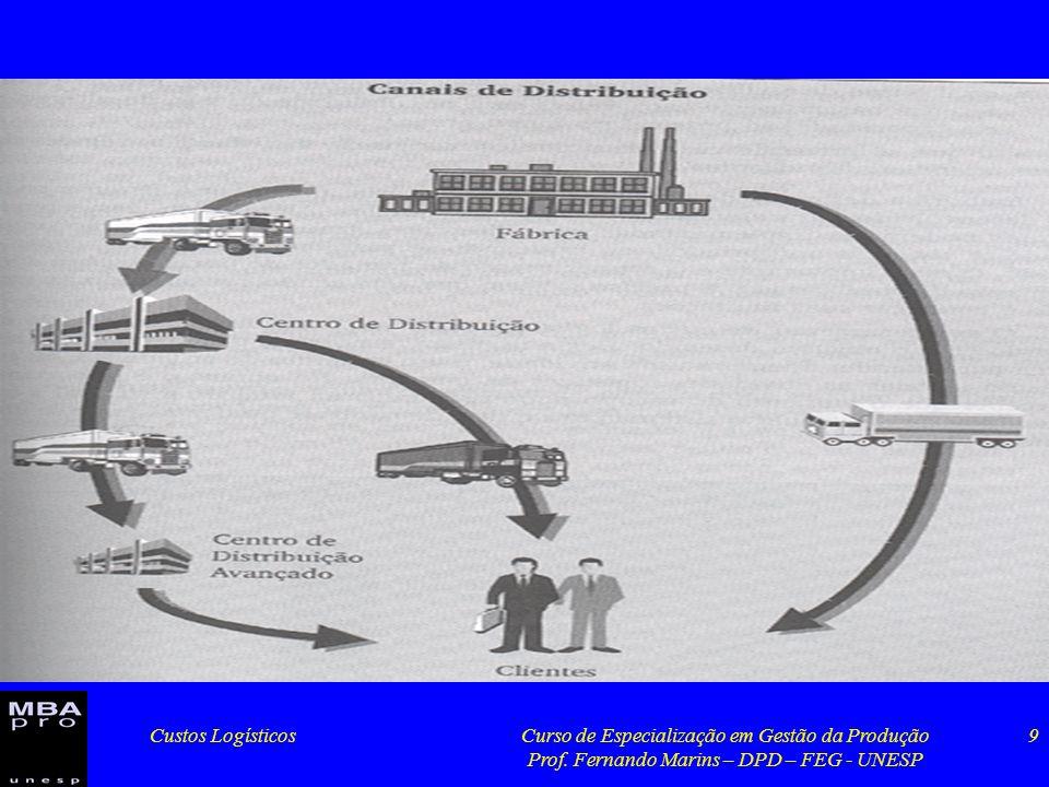 Custos LogísticosCurso de Especialização em Gestão da Produção Prof. Fernando Marins – DPD – FEG - UNESP 9