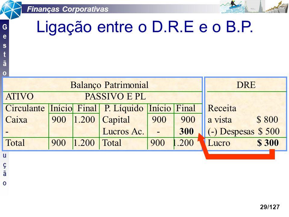 Finanças Corporativas GestãodaProduçãoGestãodaProdução 29/127 Balanço Patrimonial ATIVO PASSIVO E PL Circulante Início Final P. Líquido Início Final C