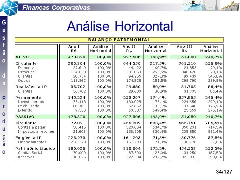 Finanças Corporativas GestãodaProduçãoGestãodaProdução 34/127 Análise Horizontal