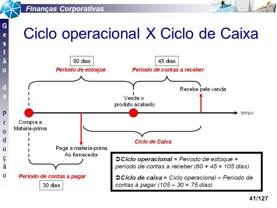 Finanças Corporativas GestãodaProduçãoGestãodaProdução 41/127 Ciclo operacional X Ciclo de Caixa