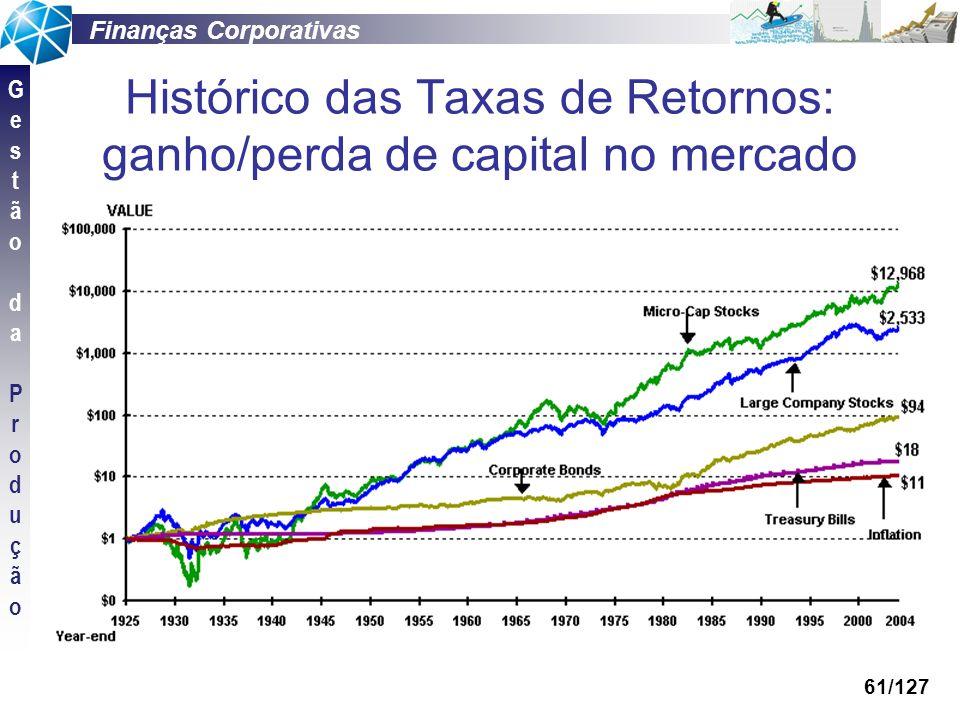 Finanças Corporativas GestãodaProduçãoGestãodaProdução 61/127 Histórico das Taxas de Retornos: ganho/perda de capital no mercado
