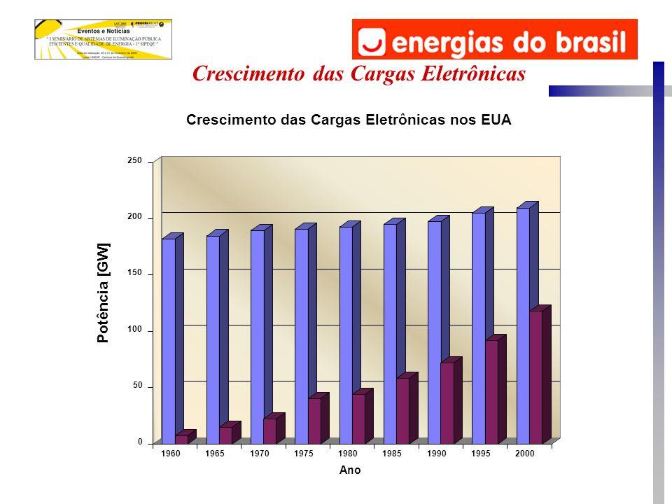 Crescimento das Cargas Eletrônicas nos EUA Crescimento das Cargas Eletrônicas