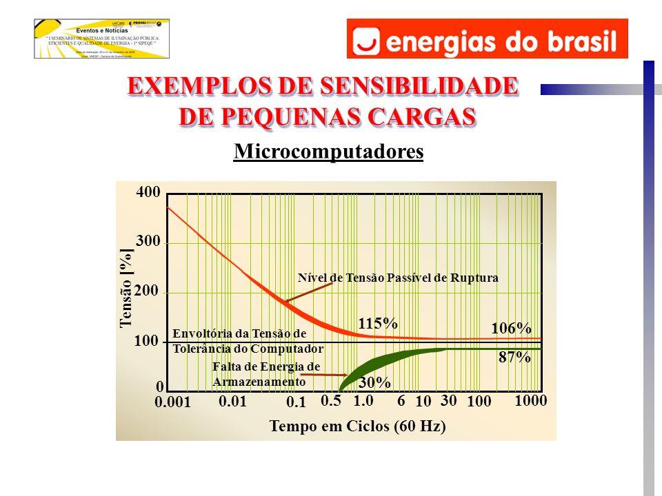 EXEMPLOS DE SENSIBILIDADE DE PEQUENAS CARGAS EXEMPLOS DE SENSIBILIDADE DE PEQUENAS CARGAS Microcomputadores 0.001 0.5 0.01 1.0 0.1 61000 100 30 10 Tem