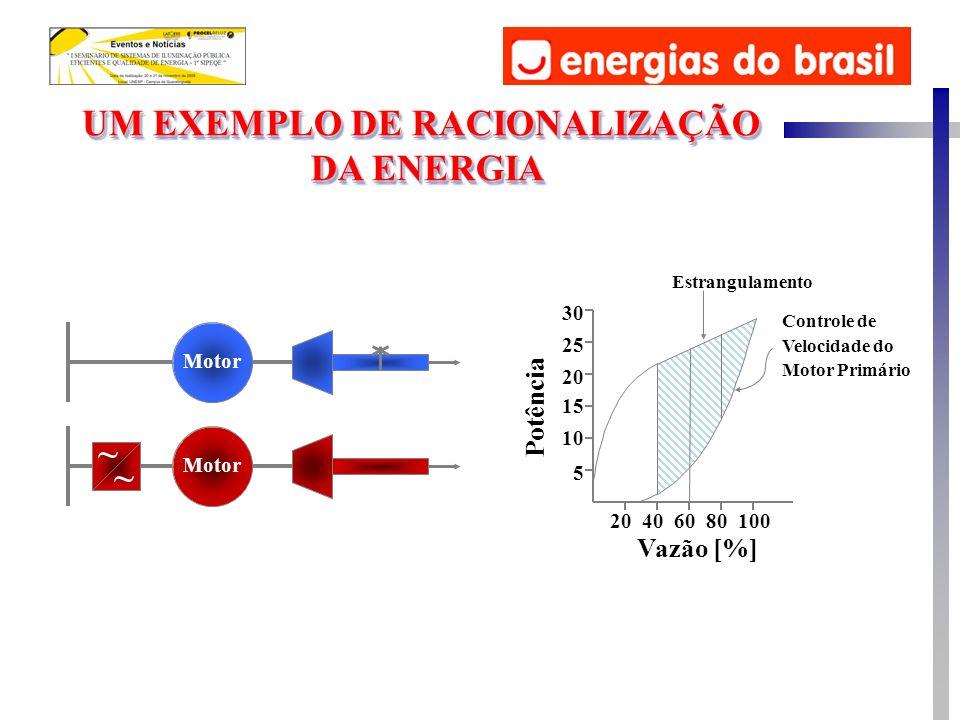 Motor ~ ~ 20406080100 5 10 15 20 25 30 Vazão [%] Potência Estrangulamento Controle de Velocidade do Motor Primário UM EXEMPLO DE RACIONALIZAÇÃO DA ENERGIA UM EXEMPLO DE RACIONALIZAÇÃO DA ENERGIA
