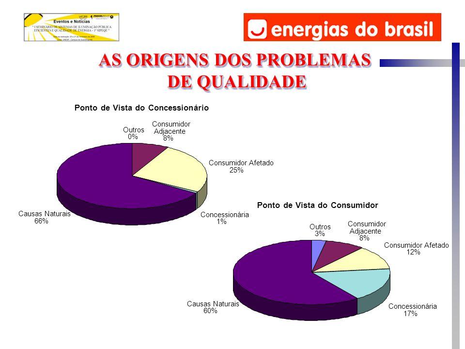 AS ORIGENS DOS PROBLEMAS DE QUALIDADE DE QUALIDADE AS ORIGENS DOS PROBLEMAS DE QUALIDADE DE QUALIDADE Ponto de Vista do Consumidor Outros 3% Consumido