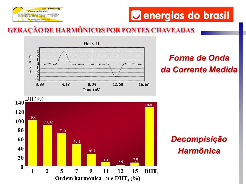 GERAÇÃO DE HARMÔNICOS POR FONTES CHAVEADAS 100 90,02 71,5 48,1 26,7 8,9 2,9 7,9 128,03 13579111315DHI Ordem harmônica-n e DHT I (%) 0 20 40 60 80 100
