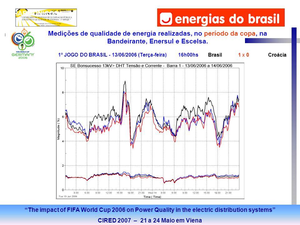 DEC HARMÔNICOS Medições de qualidade de energia realizadas, no período da copa, na Bandeirante, Enersul e Escelsa. Brasil 1 x 0Croácia 1º JOGO DO BRAS