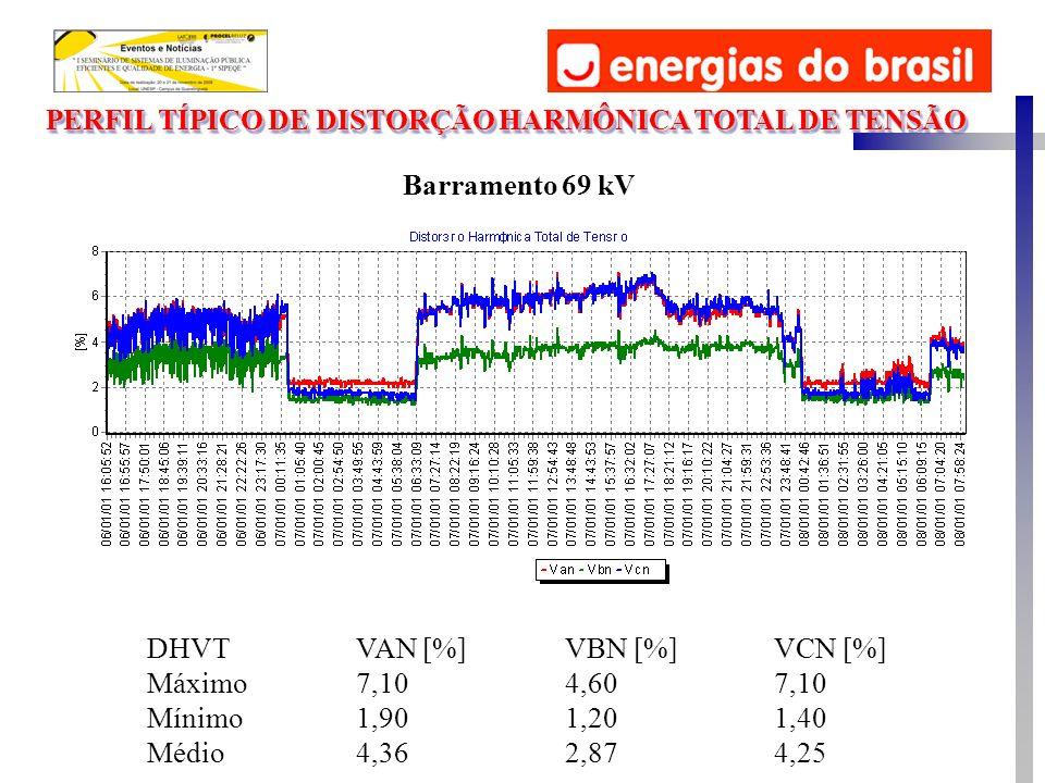 Barramento 69 kV DHVTVAN [%]VBN [%]VCN [%] Máximo7,104,607,10 Mínimo1,901,201,40 Médio4,362,874,25 PERFIL TÍPICO DE DISTORÇÃO HARMÔNICA TOTAL DE TENSÃ