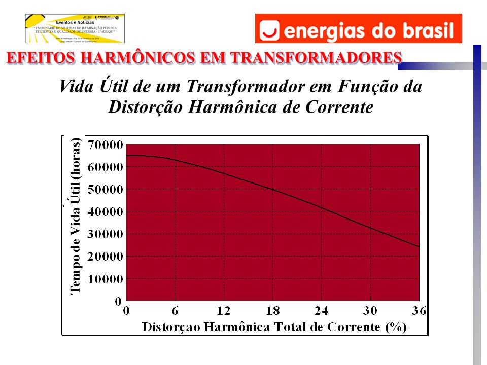 EFEITOS HARMÔNICOS EM TRANSFORMADORES Vida Útil de um Transformador em Função da Distorção Harmônica de Corrente Tempo de Vida Útil (horas)