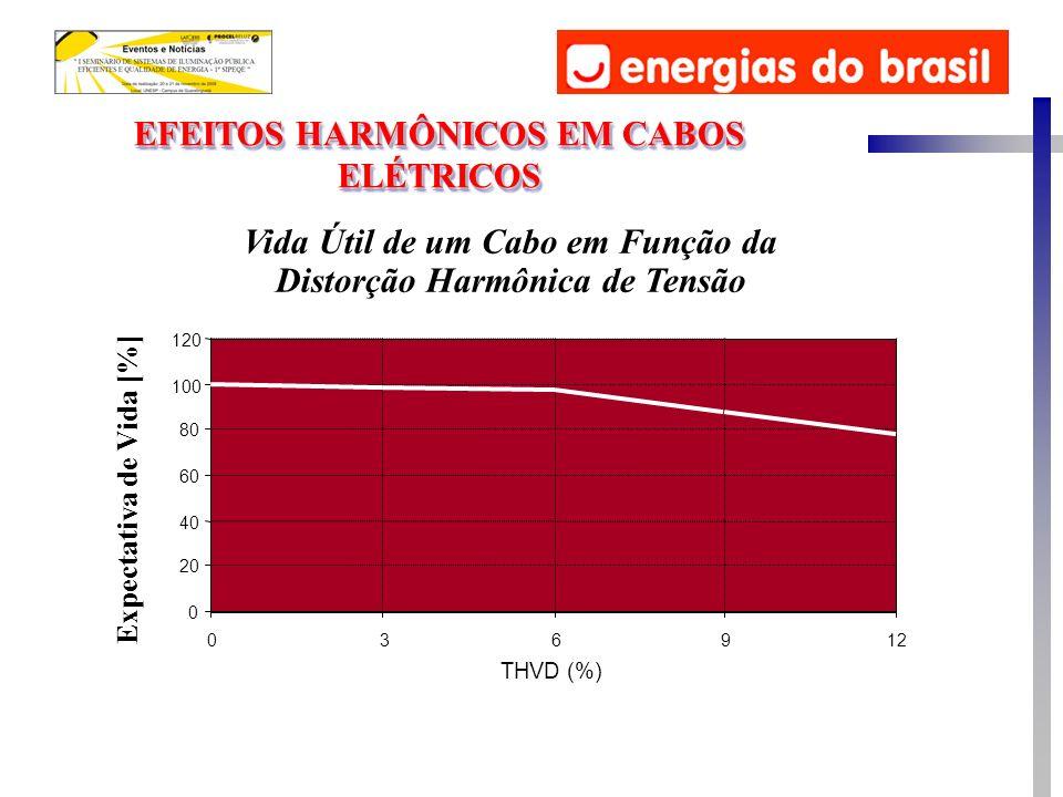 EFEITOS HARMÔNICOS EM CABOS ELÉTRICOS Vida Útil de um Cabo em Função da Distorção Harmônica de Tensão Expectativa de Vida [%] 0 20 40 60 80 100 120 036912 THVD (%)