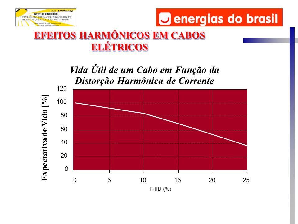 EFEITOS HARMÔNICOS EM CABOS ELÉTRICOS Vida Útil de um Cabo em Função da Distorção Harmônica de Corrente Expectativa de Vida [%] 0 20 40 60 80 100 120 0510152025 THID (%)