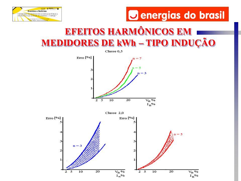 EFEITOS HARMÔNICOS EM MEDIDORES DE kWh – TIPO INDUÇÃO EFEITOS HARMÔNICOS EM MEDIDORES DE kWh – TIPO INDUÇÃO