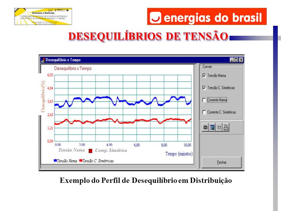 Exemplo do Perfil de Desequilíbrio em Distribuição Tensão Nema Comp. Simétrica Desequilíbrio(%) DESEQUILÍBRIOS DE TENSÃO