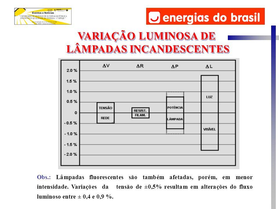 Obs.: Lâmpadas fluorescentes são também afetadas, porém, em menor intensidade. Variações da tensão de ±0,5% resultam em alterações do fluxo luminoso e