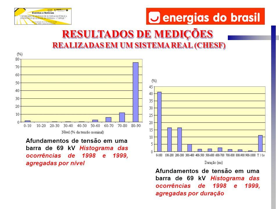 RESULTADOS DE MEDIÇÕES REALIZADAS EM UM SISTEMA REAL (CHESF) RESULTADOS DE MEDIÇÕES REALIZADAS EM UM SISTEMA REAL (CHESF) Afundamentos de tensão em uma barra de 69 kV Histograma das ocorrências de 1998 e 1999, agregadas por nível Afundamentos de tensão em uma barra de 69 kV Histograma das ocorrências de 1998 e 1999, agregadas por duração
