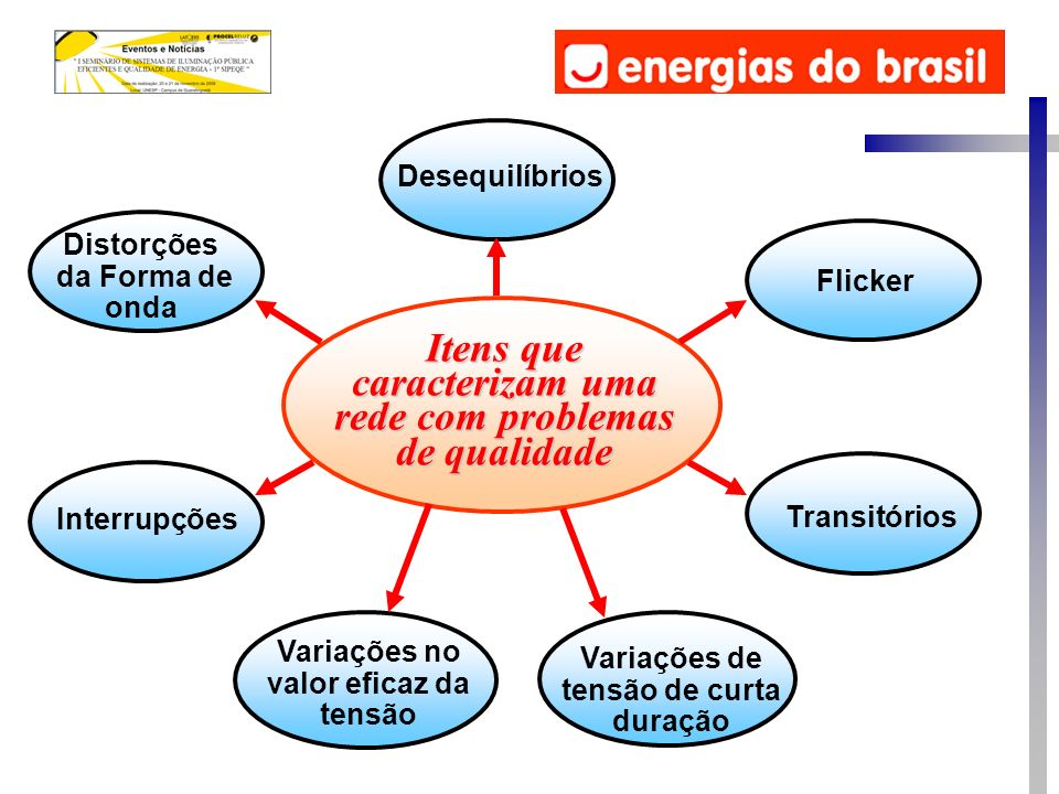 Distorções da Forma de onda Desequilíbrios Variações no valor eficaz da tensão Flicker Variações de tensão de curta duração Transitórios Interrupções