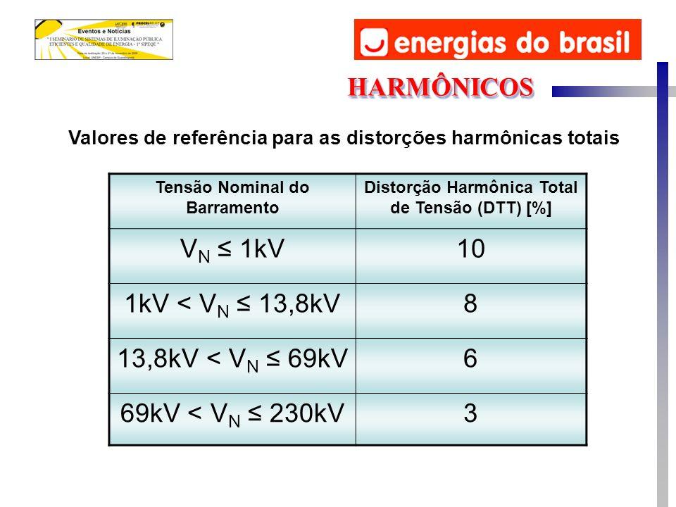 Valores de referência para as distorções harmônicas totais HARMÔNICOSHARMÔNICOS Tensão Nominal do Barramento Distorção Harmônica Total de Tensão (DTT) [%] V N 1kV10 1kV < V N 13,8kV8 13,8kV < V N 69kV6 69kV < V N 230kV3