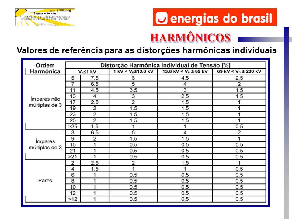 Valores de referência para as distorções harmônicas individuais HARMÔNICOSHARMÔNICOS