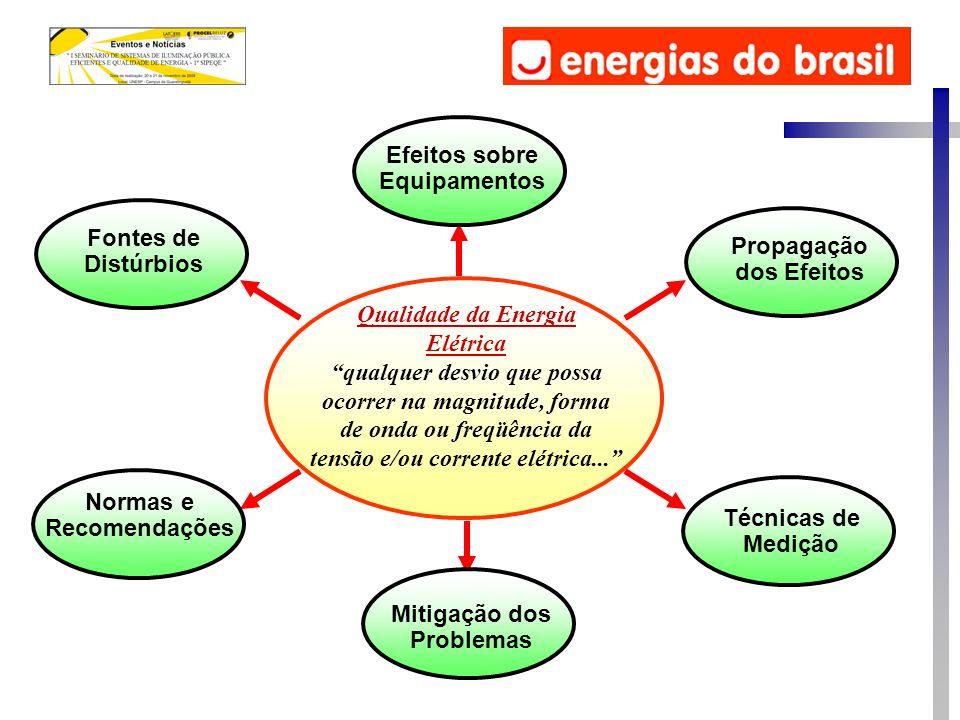 Qualidade da Energia Elétrica qualquer desvio que possa ocorrer na magnitude, forma de onda ou freqüência da tensão e/ou corrente elétrica... Efeitos