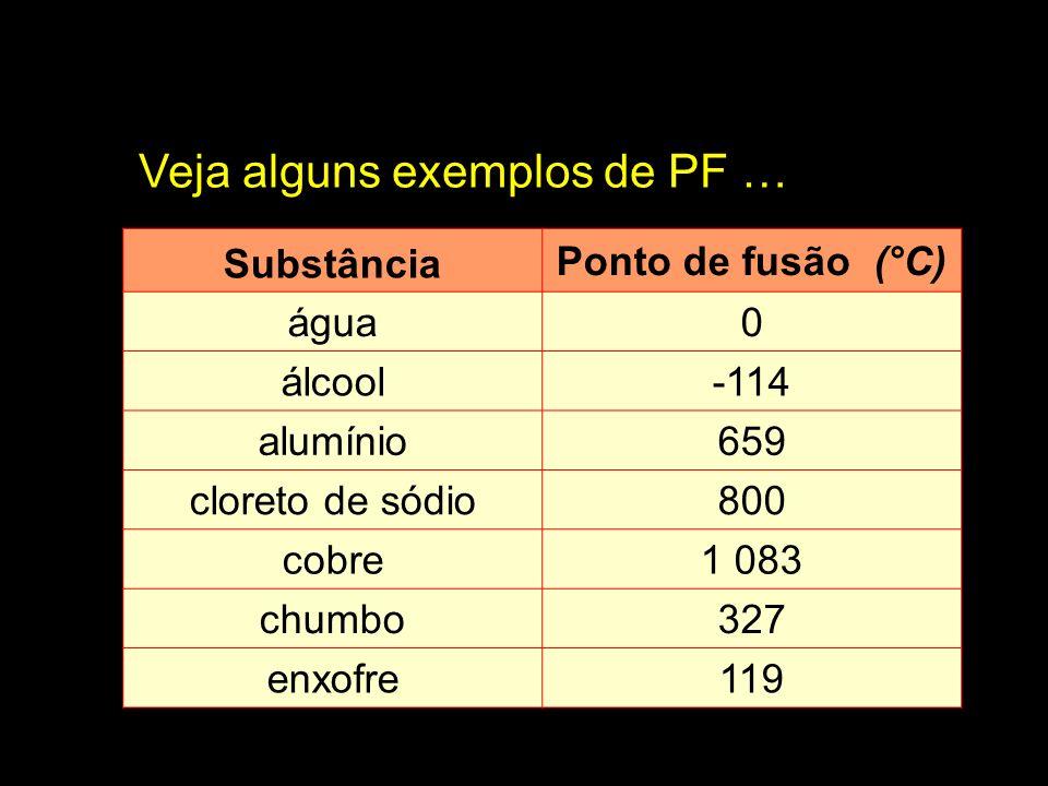 Substância Ponto de fusão (°C) água0 álcool-114 alumínio659 cloreto de sódio800 cobre1 083 chumbo327 enxofre119 Veja alguns exemplos de PF …