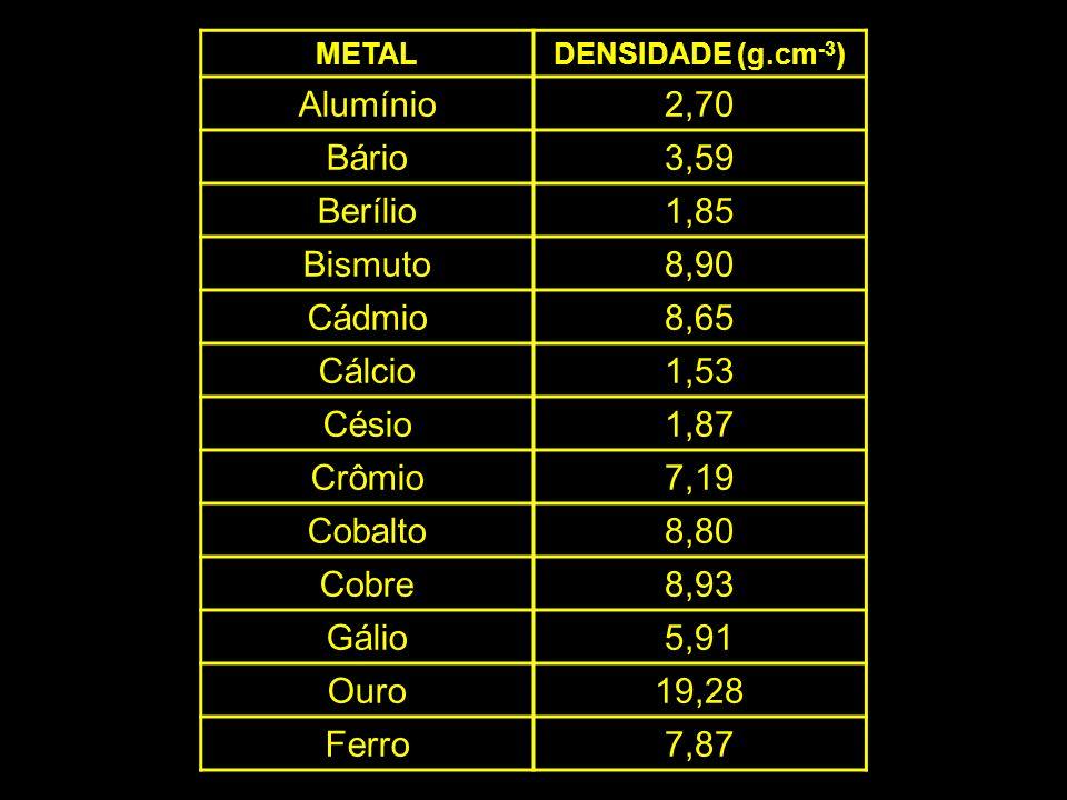 METALDENSIDADE (g.cm -3 ) Alumínio2,70 Bário3,59 Berílio1,85 Bismuto8,90 Cádmio8,65 Cálcio1,53 Césio1,87 Crômio7,19 Cobalto8,80 Cobre8,93 Gálio5,91 Ou
