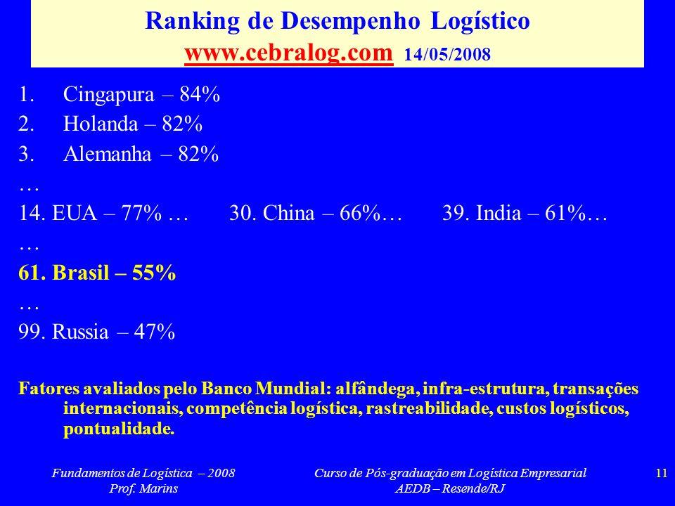 Fundamentos de Logística – 2008 Prof. Marins Curso de Pós-graduação em Logística Empresarial AEDB – Resende/RJ 11 Ranking de Desempenho Logístico www.