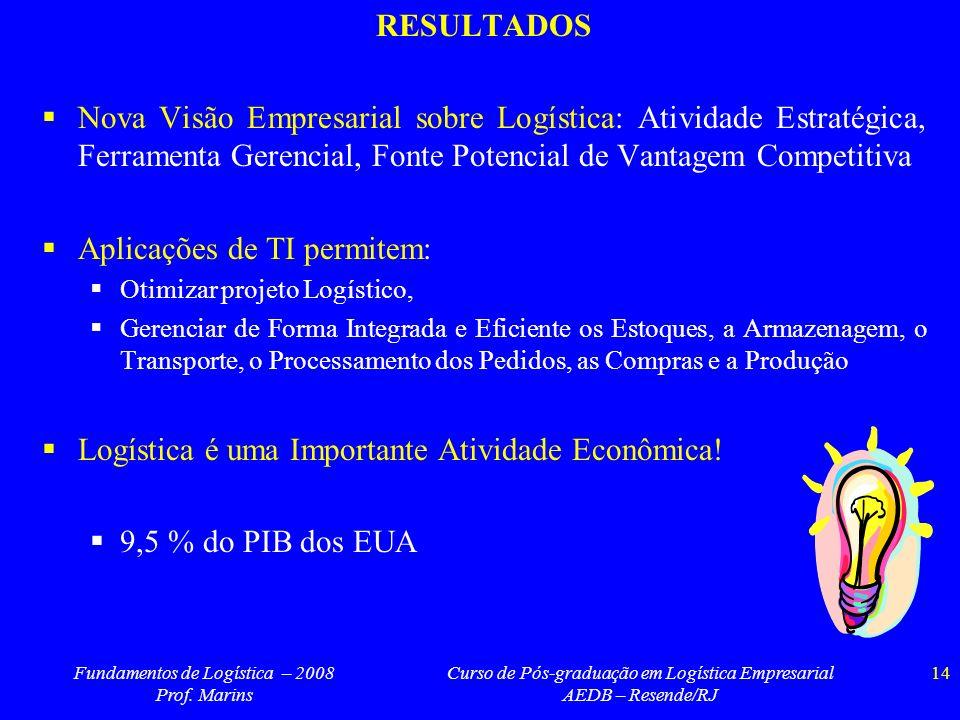 Fundamentos de Logística – 2008 Prof. Marins Curso de Pós-graduação em Logística Empresarial AEDB – Resende/RJ 14 RESULTADOS Nova Visão Empresarial so