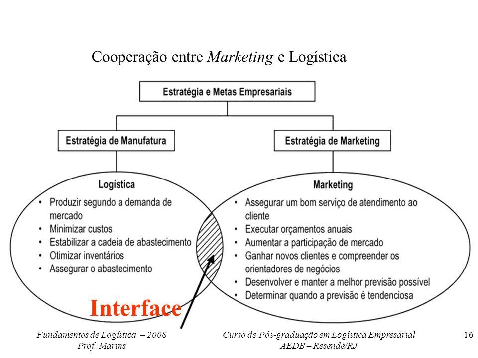 Fundamentos de Logística – 2008 Prof. Marins Curso de Pós-graduação em Logística Empresarial AEDB – Resende/RJ 16 Interface Cooperação entre Marketing