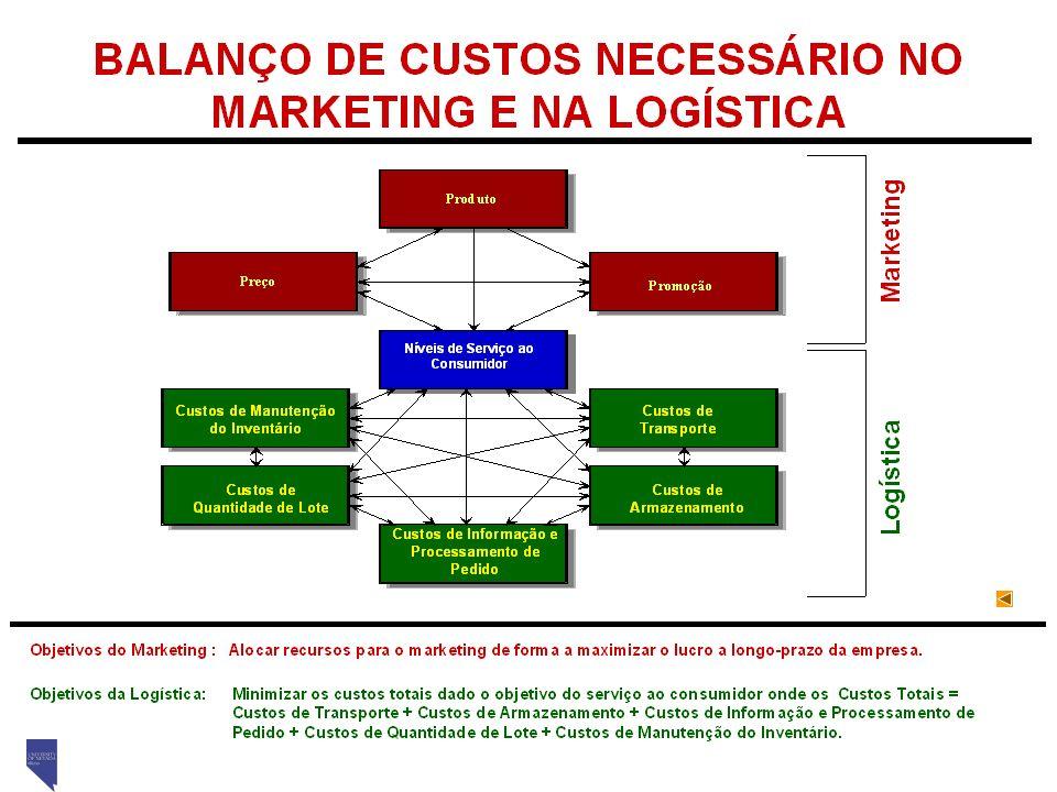 Fundamentos de Logística – 2008 Prof. Marins Curso de Pós-graduação em Logística Empresarial AEDB – Resende/RJ 22