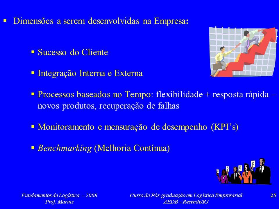 Fundamentos de Logística – 2008 Prof. Marins Curso de Pós-graduação em Logística Empresarial AEDB – Resende/RJ 25 Dimensões a serem desenvolvidas na E