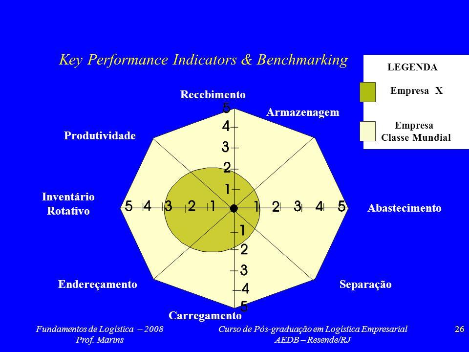 Fundamentos de Logística – 2008 Prof. Marins Curso de Pós-graduação em Logística Empresarial AEDB – Resende/RJ 26 Empresa Classe Mundial Empresa X LEG