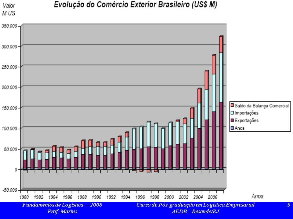 Fundamentos de Logística – 2008 Prof. Marins Curso de Pós-graduação em Logística Empresarial AEDB – Resende/RJ 5