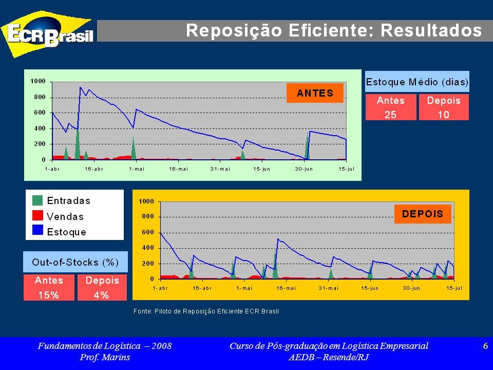 Fundamentos de Logística – 2008 Prof. Marins Curso de Pós-graduação em Logística Empresarial AEDB – Resende/RJ 6