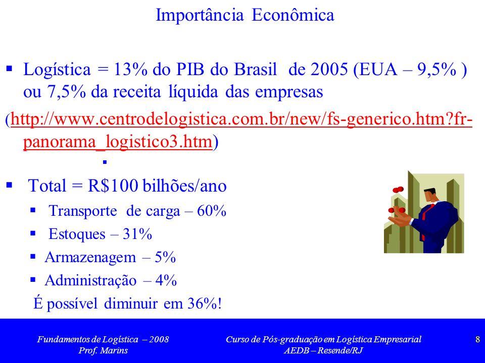 Fundamentos de Logística – 2008 Prof. Marins Curso de Pós-graduação em Logística Empresarial AEDB – Resende/RJ 8 Importância Econômica Logística = 13%