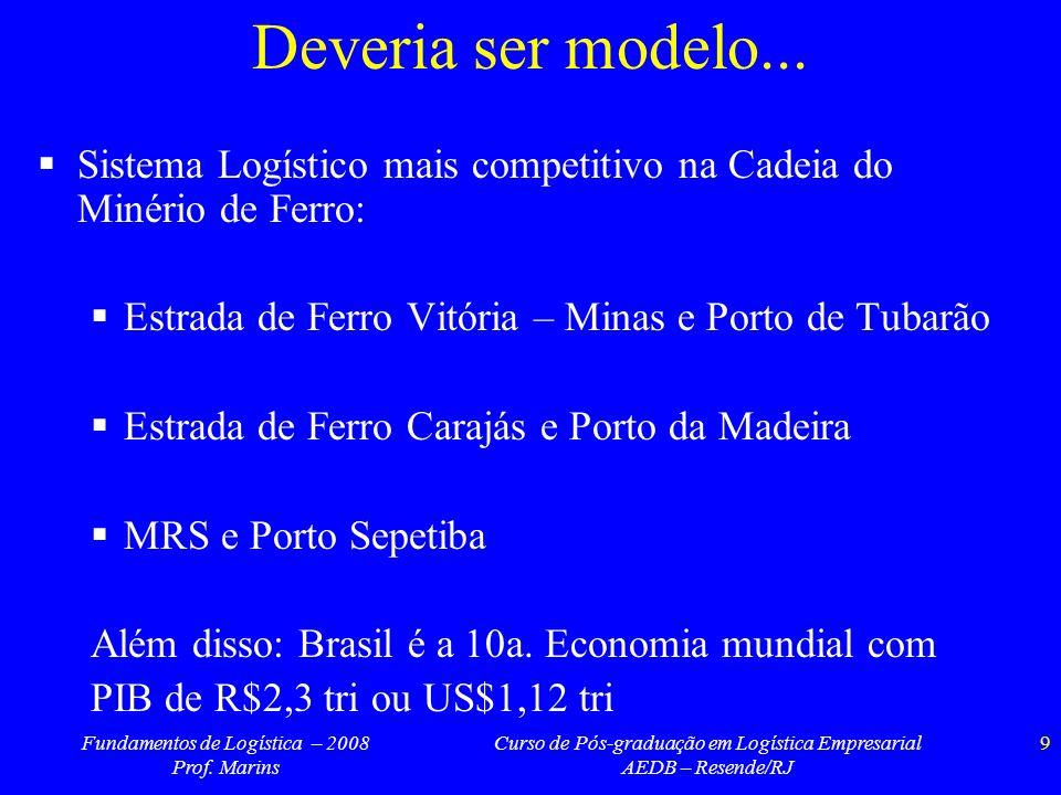 Fundamentos de Logística – 2008 Prof. Marins Curso de Pós-graduação em Logística Empresarial AEDB – Resende/RJ 9 Deveria ser modelo... Sistema Logísti