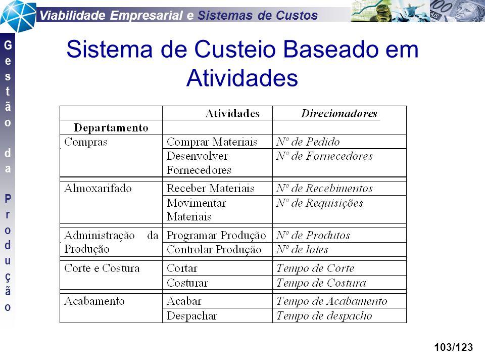 Viabilidade Empresarial e Sistemas de Custos GestãodaProduçãoGestãodaProdução 103/123 Sistema de Custeio Baseado em Atividades