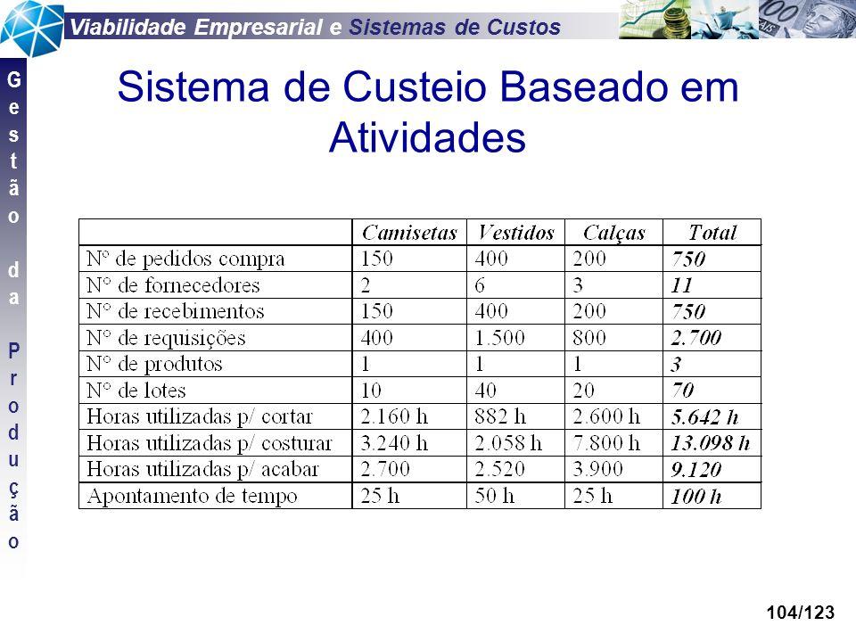 Viabilidade Empresarial e Sistemas de Custos GestãodaProduçãoGestãodaProdução 104/123 Sistema de Custeio Baseado em Atividades