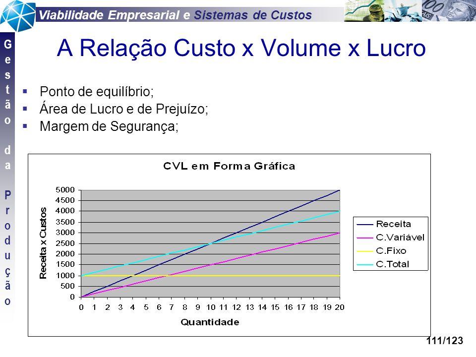 Viabilidade Empresarial e Sistemas de Custos GestãodaProduçãoGestãodaProdução 111/123 A Relação Custo x Volume x Lucro Ponto de equilíbrio; Área de Lu