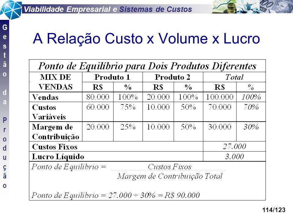 Viabilidade Empresarial e Sistemas de Custos GestãodaProduçãoGestãodaProdução 114/123 A Relação Custo x Volume x Lucro