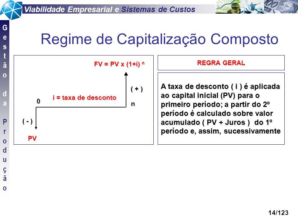 Viabilidade Empresarial e Sistemas de Custos GestãodaProduçãoGestãodaProdução 14/123 0 FV = PV x (1+i) n i = taxa de desconto PV n ( - ) ( + ) REGRA G