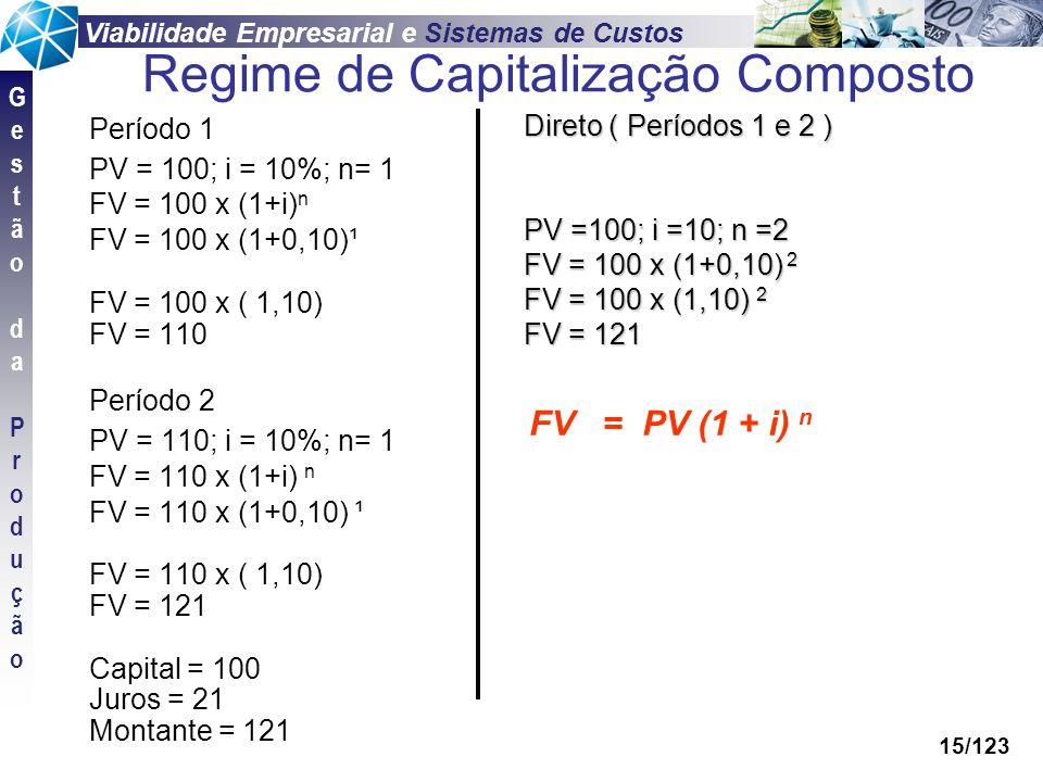 Viabilidade Empresarial e Sistemas de Custos GestãodaProduçãoGestãodaProdução 15/123 Período 1 PV = 100; i = 10%; n= 1 FV = 100 x (1+i) n FV = 100 x (