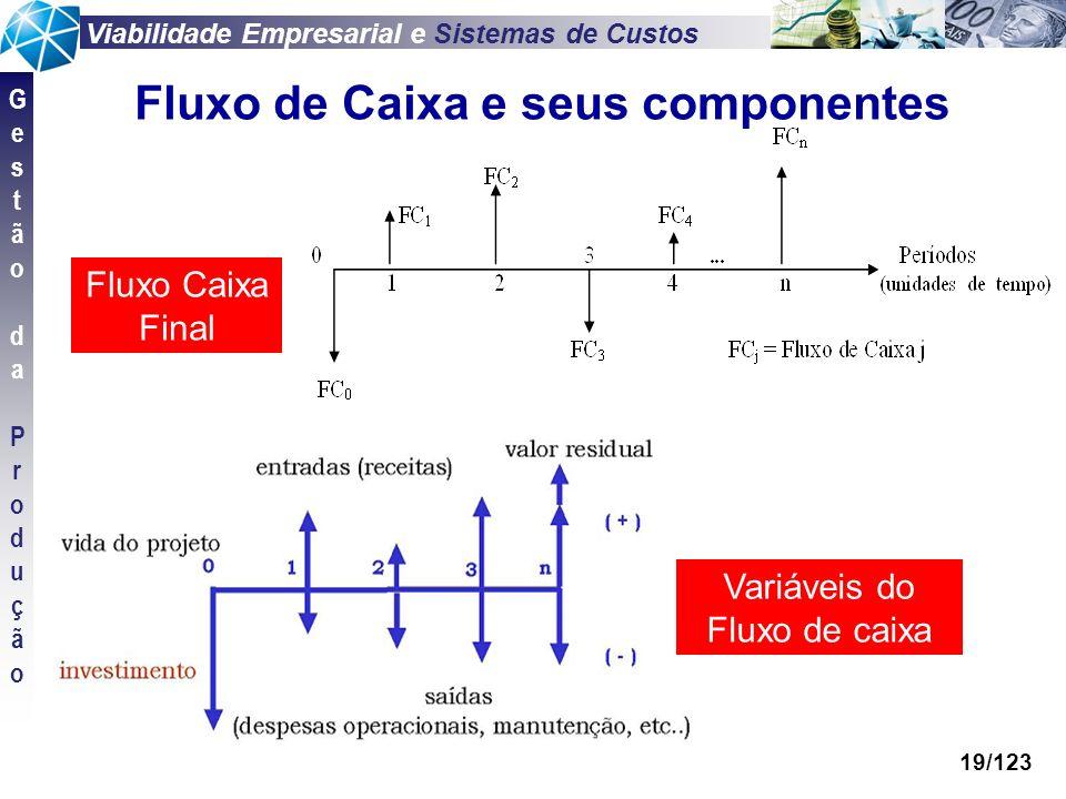 Viabilidade Empresarial e Sistemas de Custos GestãodaProduçãoGestãodaProdução 19/123 Fluxo de Caixa e seus componentes Fluxo Caixa Final Variáveis do