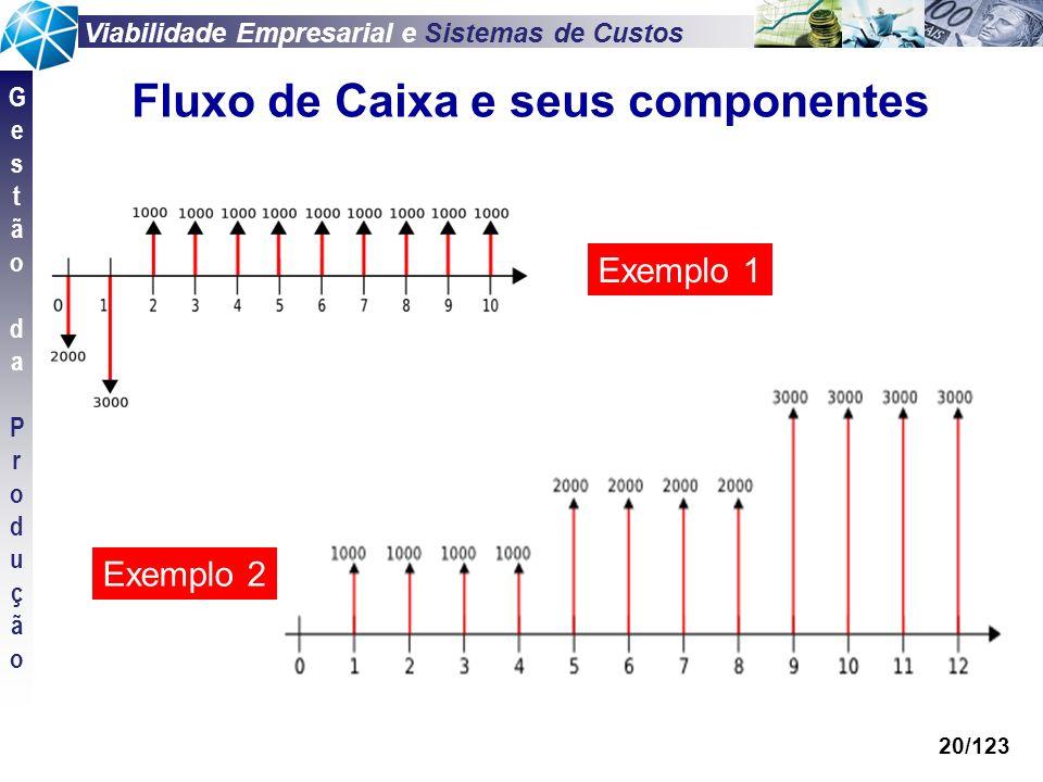 Viabilidade Empresarial e Sistemas de Custos GestãodaProduçãoGestãodaProdução 20/123 Fluxo de Caixa e seus componentes Exemplo 1 Exemplo 2