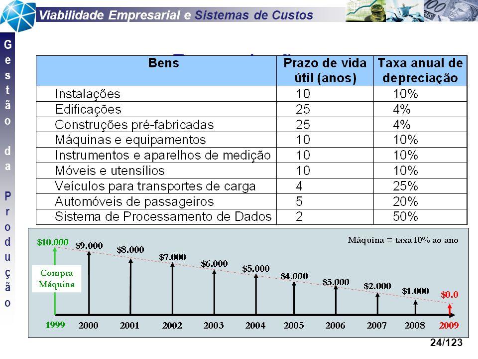 Viabilidade Empresarial e Sistemas de Custos GestãodaProduçãoGestãodaProdução 24/123 Depreciação