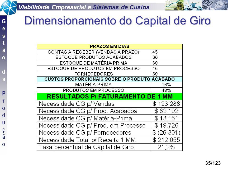 Viabilidade Empresarial e Sistemas de Custos GestãodaProduçãoGestãodaProdução 35/123 Dimensionamento do Capital de Giro