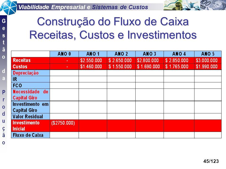 Viabilidade Empresarial e Sistemas de Custos GestãodaProduçãoGestãodaProdução 45/123 Construção do Fluxo de Caixa Receitas, Custos e Investimentos