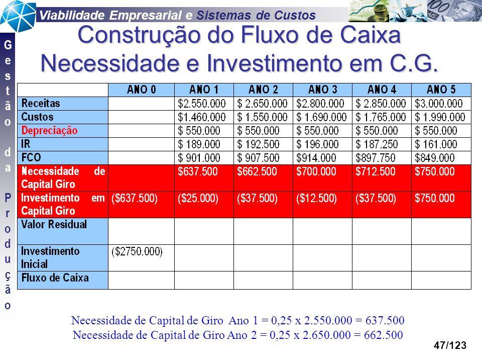 Viabilidade Empresarial e Sistemas de Custos GestãodaProduçãoGestãodaProdução 47/123 Construção do Fluxo de Caixa Necessidade e Investimento em C.G. N