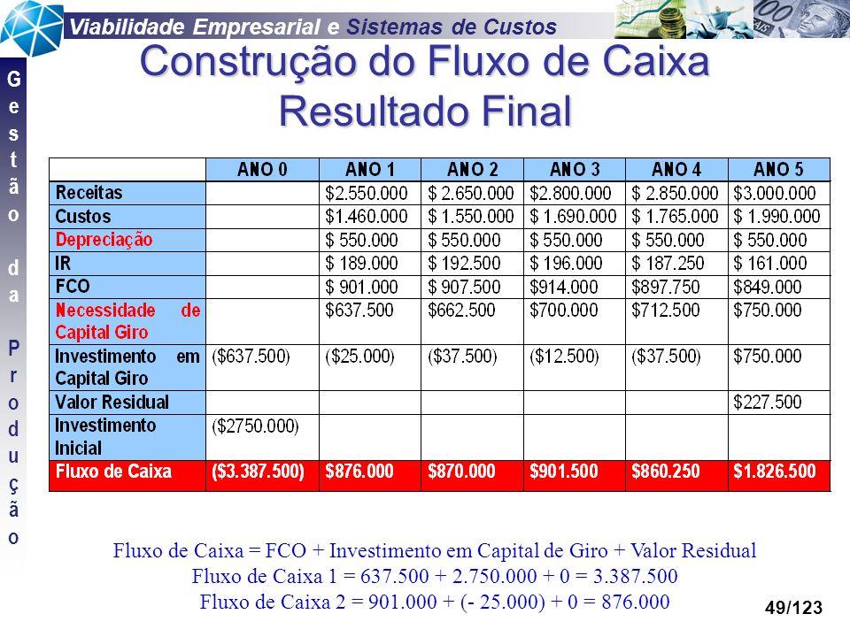 Viabilidade Empresarial e Sistemas de Custos GestãodaProduçãoGestãodaProdução 49/123 Construção do Fluxo de Caixa Resultado Final Fluxo de Caixa = FCO