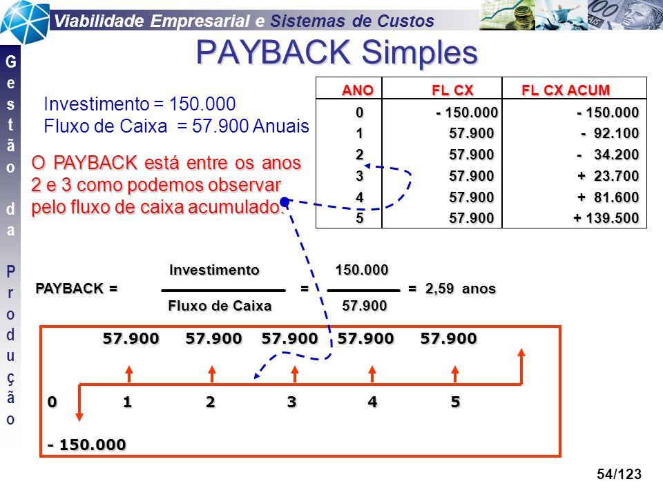 Viabilidade Empresarial e Sistemas de Custos GestãodaProduçãoGestãodaProdução 54/123 PAYBACK Simples Investimento 150.000 Investimento 150.000 PAYBACK