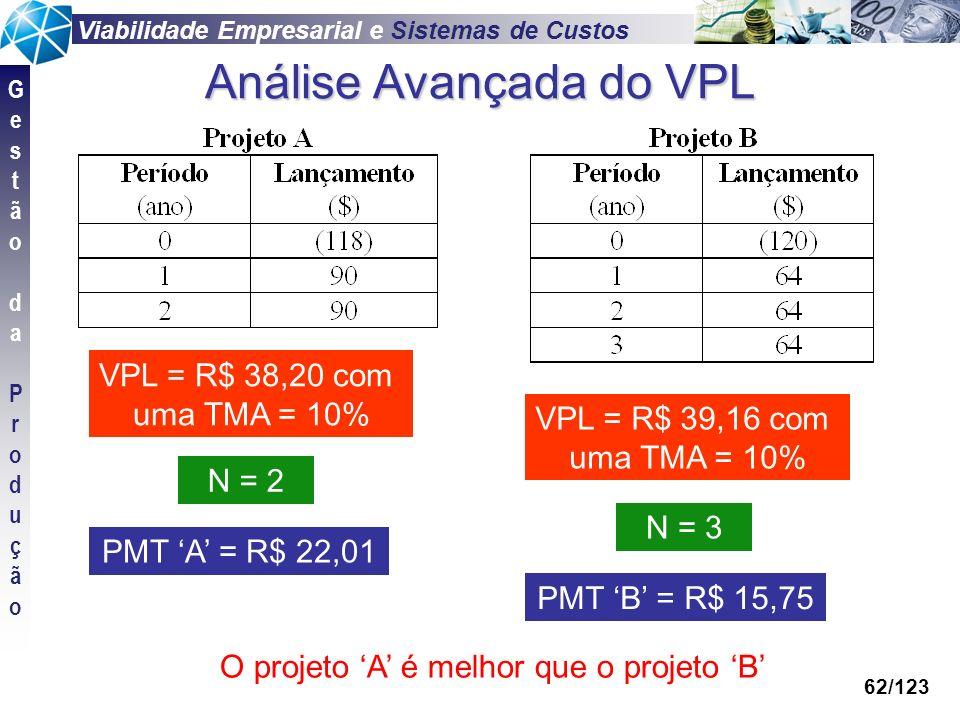 Viabilidade Empresarial e Sistemas de Custos GestãodaProduçãoGestãodaProdução 62/123 Análise Avançada do VPL VPL = R$ 38,20 com uma TMA = 10% VPL = R$